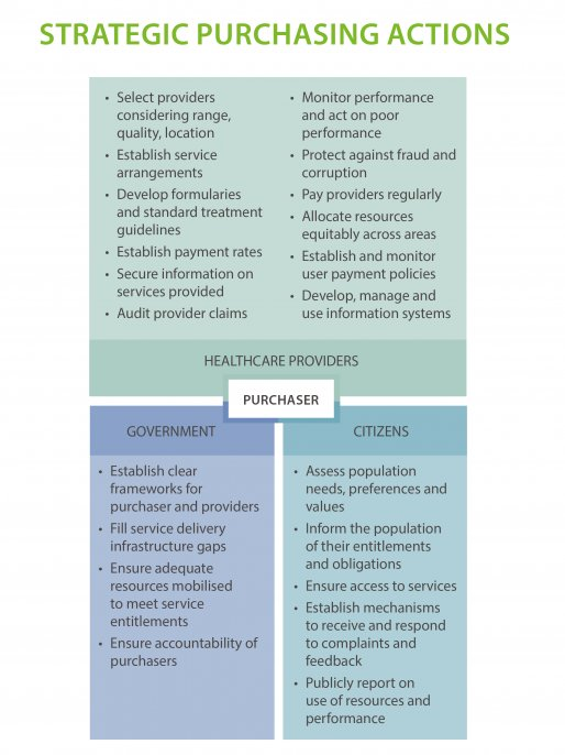 Table of strategic purchasing actions