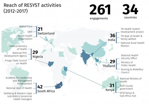 Infographic of stakeholder engagements by country