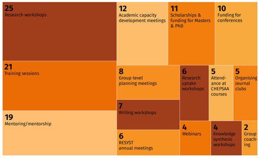 Capacity development events and activities