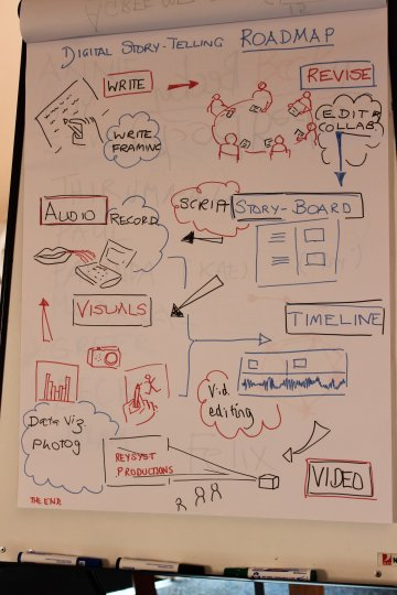 Digital storytelling workshop in Oxford, 2014