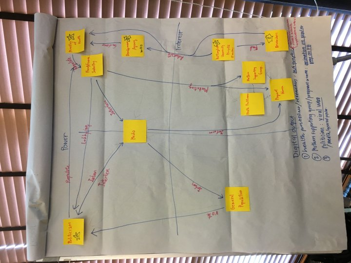 Stakeholder mapping at the digital communications workshop in Bangkok, 2018